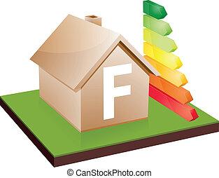 house energy efficiency class F