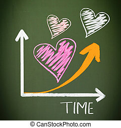 Increasing Love Over Time
