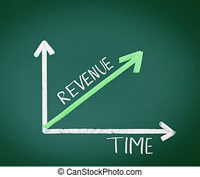 Revenue and Time illustration