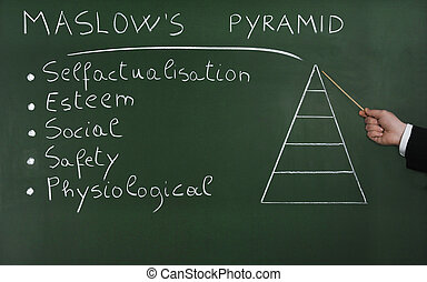 Hierarchy of Needs - Pyramid of Needs, blackboard...