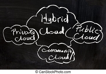 Cloud computing concept - Public, private, community and...