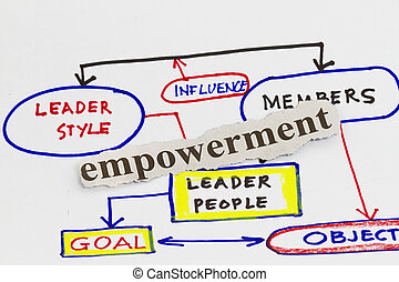 diagrama,  empowerment,  qualities, empresa / negocio