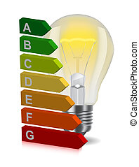 bulb and energy classification