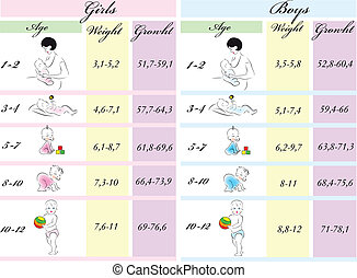 Table of model parameters of height and weight of children...