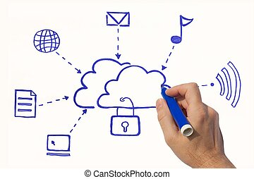 Security clouds - drawing security clouds