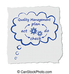 Cloud quality management system on white
