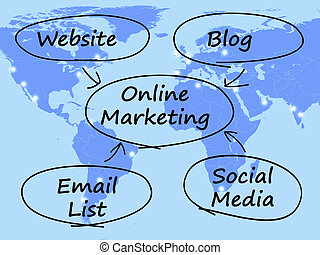 Online Marketing Diagram Shows Blogs Websites Social Media And Email Lists