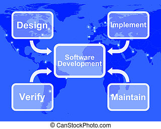 Software Development Diagram Showing Design Implement...