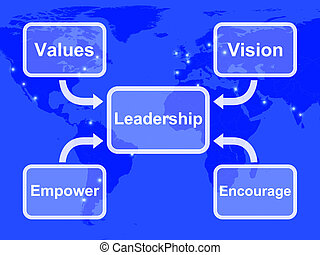 Leadership Diagram Showing Vision Values Empower and Encourage