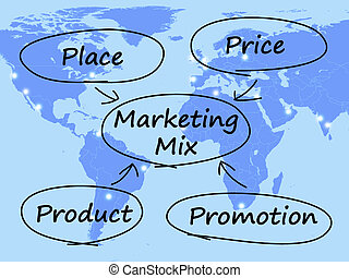 Marketing Mix Diagram With Place Price Product And...