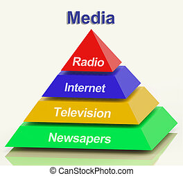 Media Pyramid Showing Internet Television Newspapers And...