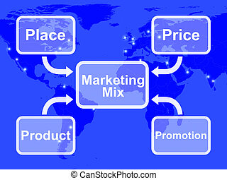 Marketing Mix With Place Price Product And Promotions