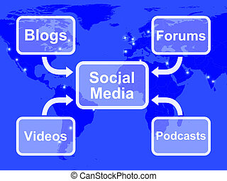 Social Media Diagram Shows Information Support And Communications