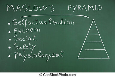 Hierarchy of Needs - Maslow's Theory of Needs