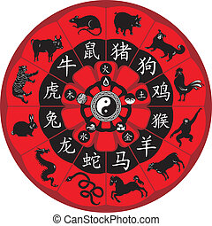 Chinese Zodiac Wheel - Chinese zodiac wheel with signs and...