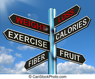 Weight Loss Signpost Showing Fiber Exercise Fruit And...