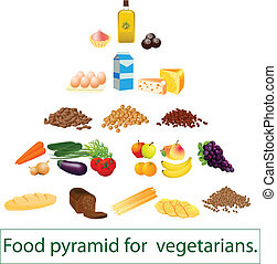 Food pyramid for vegetarians.
