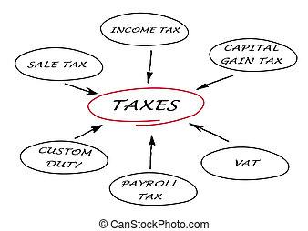 diagrama, impostos