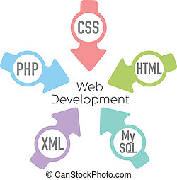 Website Development PHP HTML Arrows - Website Development...