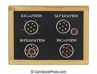 chalkboard with exclusion separation integration inclusion...