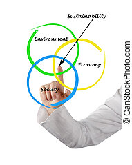 diagramma,  sustainability, presentazione