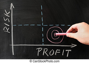 Risk-Profit graph drawn on the chalkboard