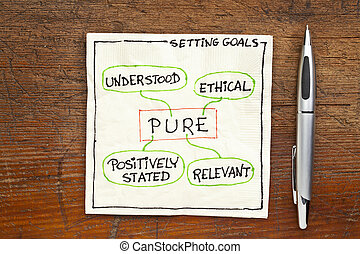 goal setting concept - PURE - PURE positively stated,...