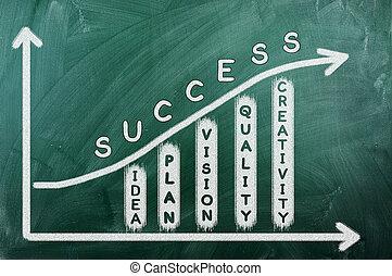 success diagram