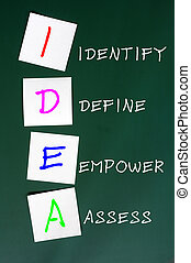 Chalk drawing of IDEA for Identify, define, empower and...