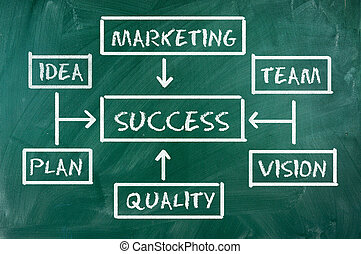 success chart - Success flow chart made with white chalk on...