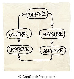 define, measure, analyze, improve, control - concept of...