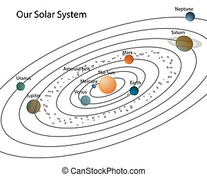 Our solar system - Solar system with planets and their...