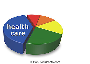 Increasing cost of health care - 3D pie chart isolated on a...