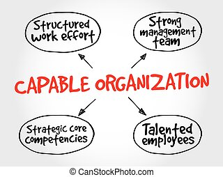 Capable organization, strategy mind map, business concept
