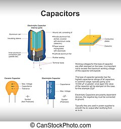 Capacitors - Typically they are used in power supplies to...