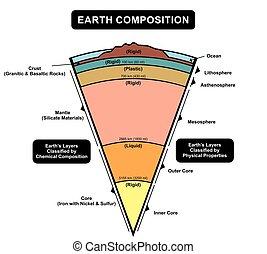 capas, tierra, diagrama, composición