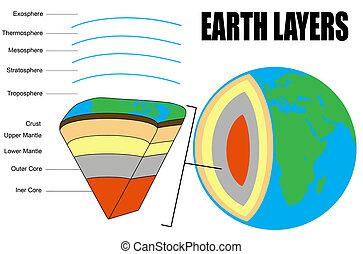 capas, tierra