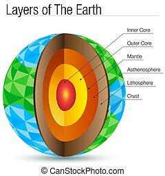 capas, tierra, polígono