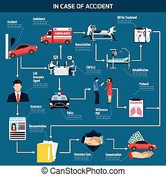 Car Accident Flowchart