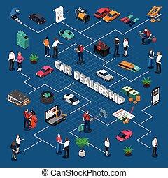 Car Dealership Isometric Flowchart - Car dealership ...