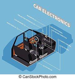 Car Electronics Concept
