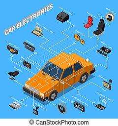 Car Electronics Isometric Composition