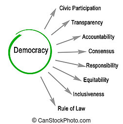 caractéristiques, démocratie