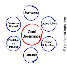 características, de, bueno, gobierno