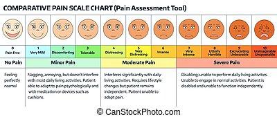 caras, -, dor, escala, chart.