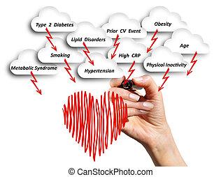cardiovascular, nemoc, nebezpečí