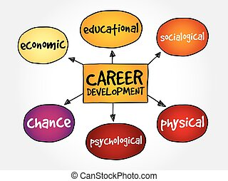 Career development mind map business concept
