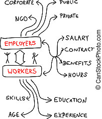 Career - Employment and career - mind map. Handwritten graph...