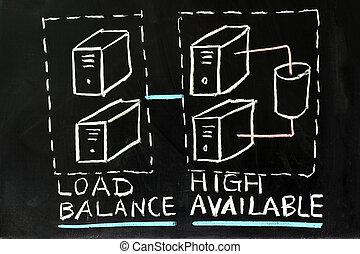 cargamaento, alto, balance, disponibilidad