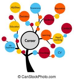 carreira, conceito, árvore